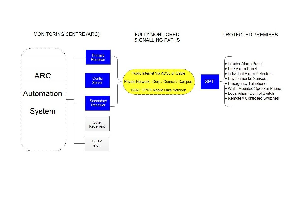 System Overview Terrier Sc Dsl Wiring Diagram Alarm
